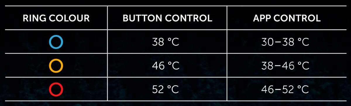 Die verschiedenen Farben für Anzeige der Temperaturbereiche der Härkila-HEAT-Control-Heizjacke oder -Heizweste
